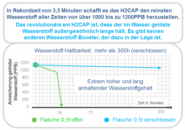 H2CAP Beste Haltbarkeit lang anhaltend H2